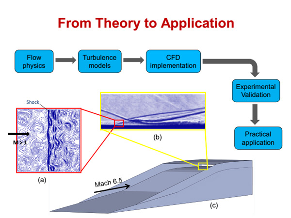 Research   CFD Group